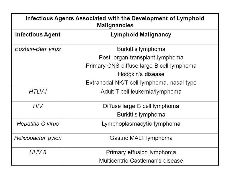 Лимфоми, свързани с инфекциозен причинител