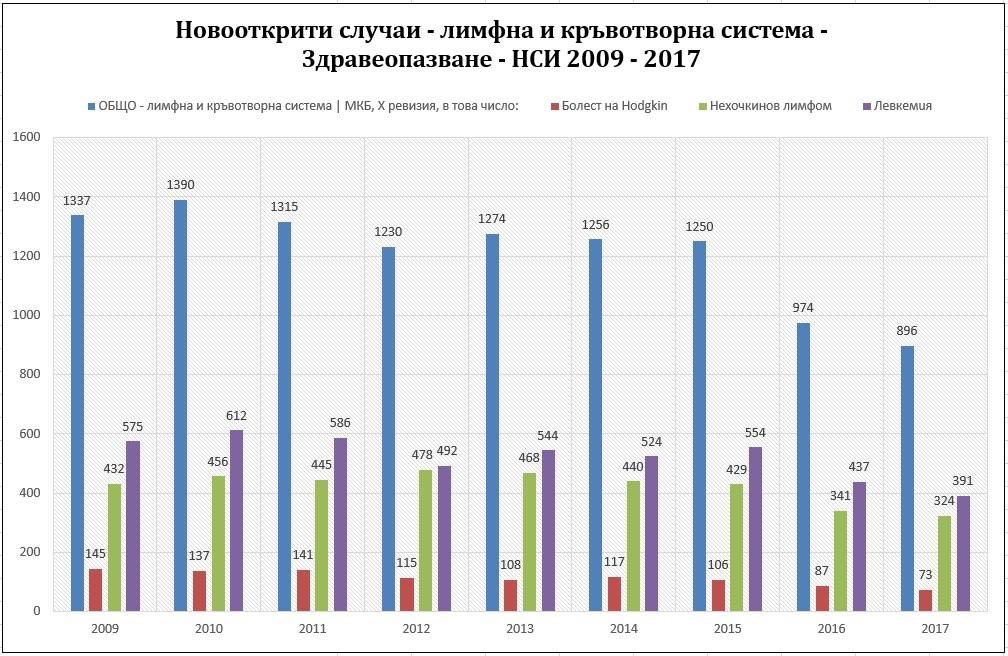 Здравеопазване - НСИ, 2009 - 2017