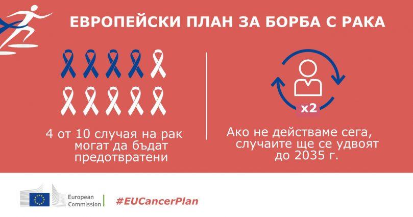 Европейски план за рака